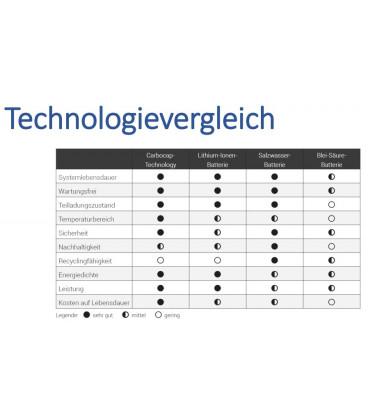 Technologievergleich